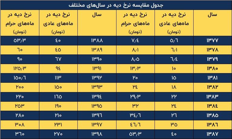 جدول مقایسه نرخ دیه در سالهای مختلف