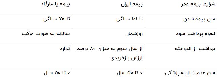 مقایسه بیمه عمر پاسارگاد و ایران از لحاظ شرایط عمومی بیمه عمر