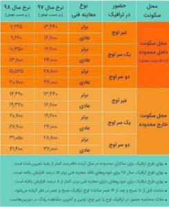 جزئیات طرح ترافیک ۹۸ تهران